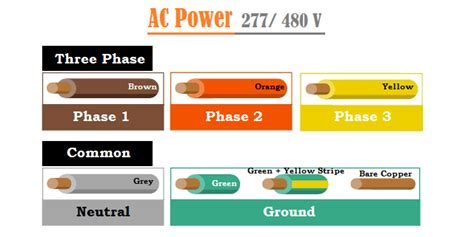 3 Phase Motor Wiring Color Code by 277 Volt Wiring Colors Wiring Diagram