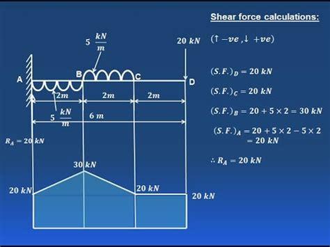 draw shear force bending moment diagram