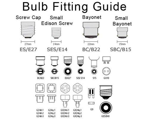 Bulb Fitting Guide