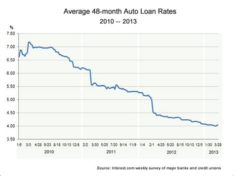 » Auto Loans Just Keep Getting Cheaper And Easier To Find