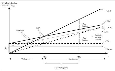 break  analyse das wirtschaftslexikon