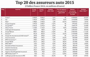 Classement Assurance Auto : meilleure assurance auto 2014 ~ Medecine-chirurgie-esthetiques.com Avis de Voitures