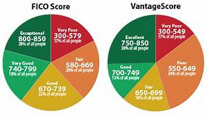 Credit Score Range Chart 2019 300 850 The Credit Score Range Explained Fico