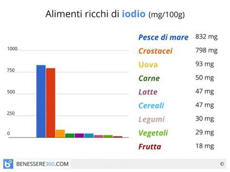 alimenti ricchi iodio iodio cos 232 a cosa serve in quali alimenti si trova