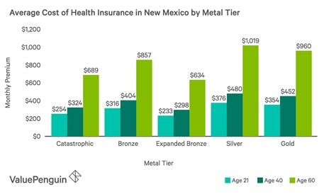 A few providers consistently show the lowest average annual rates for younger drivers. Best Cheap Health Insurance in New Mexico 2019 - ValuePenguin