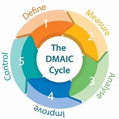 Sigma Dmaic Six Lean Cycle Define Measure