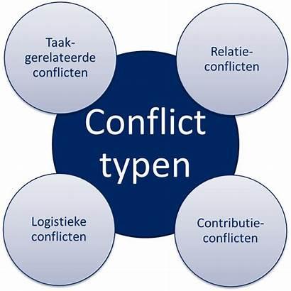 Conflicten Conflict Voorbeelden Taken Leverancier Leiden Grootste