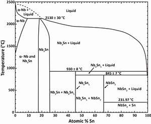 Niobium U2013tin