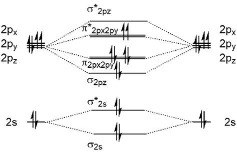 write  molecular orbital diagram    molecule