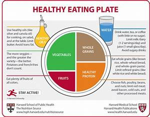 Paty M's Nutrition World: Harvard's Healthy Eating Plate!