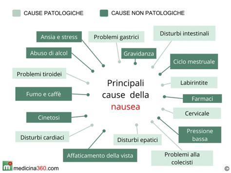 Mal Di Testa Dopo Il Ciclo by Nausea E Conati Di Vomito Le Cause Ed I Rimedi