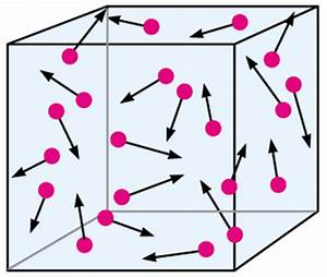 Motion of Molecules - Unraveled The Mysteries of Quantum ...