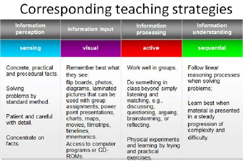 Learning Styles And Corresponding Teaching Strategies  Download Scientific Diagram