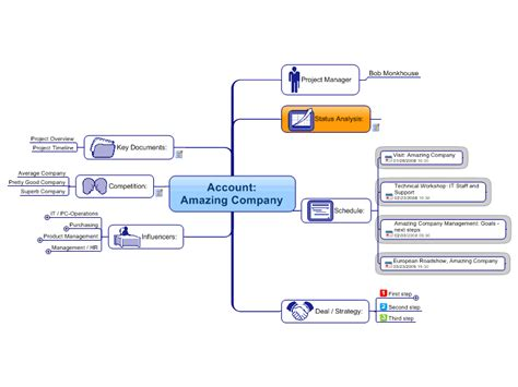 mindmanager account plan mind map mind map biggerplate