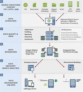 Enterprise Data Architecture Solutions  U0026 Services