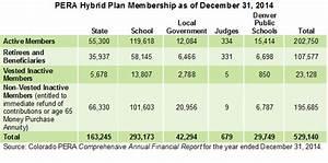 pera teacher retirement chart key pera features make colorado s largest retirement plan