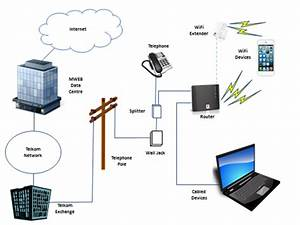 How Adsl Works  U0026gt  Mweb Help  U0026gt  View Guide