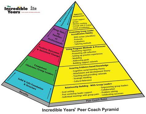 incredible years peer coach certification