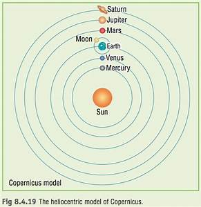Galileo Heliocentric Model Solar System - Pics about space