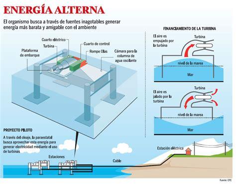 Приливная электростанция в россии принцип работы плюсы и минусы фото