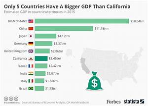 California Dreamin'? Only 5 Countries Have A Bigger GDP ...