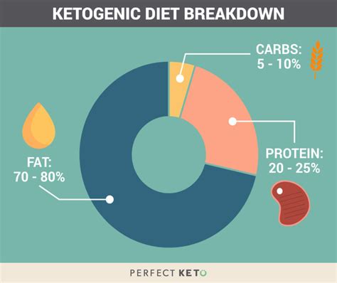 ultimate ketogenic diet plan   eat  expect