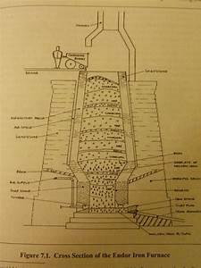 Iron Blast Furnace Diagram