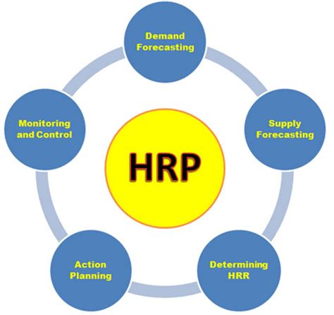 Human Resource Planning (HRP) in Garment Industry