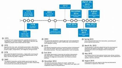 Quebec Timeline Indigenous Historical Nunavik Global Policy