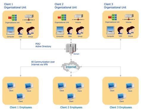 active directory diagrams solution conceptdrawcom