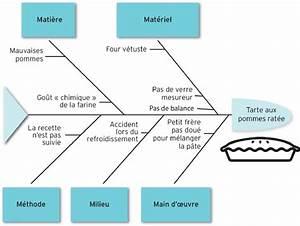 Le Diagramme Causes  Effet