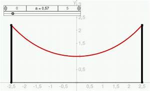 Bogenlänge Einer Kurve Berechnen : mp forum durchh ngende stromleitung matroids matheplanet ~ Themetempest.com Abrechnung