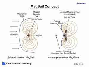 Mars Terraforming (NASA Planetary Science Division)
