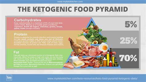 paleo  ketogenic diets