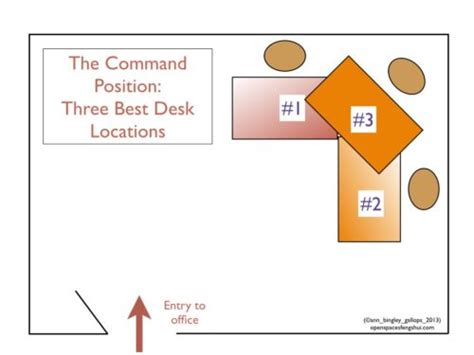 bureau feng shui office feng shui place your desk in the command position