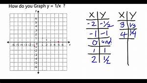 How Do You Graph Y   1  X