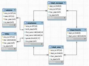 Mysql Sample Databases