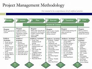 project management methodology synopsis information With project management methodology template