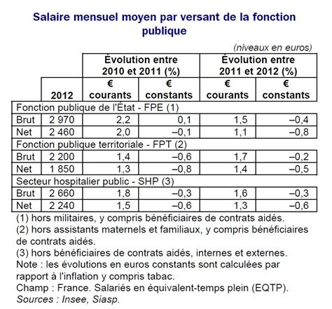 difference brut net cadre salaire brut salaire net