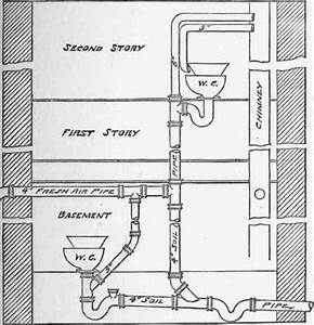 How To Install Water Pipes Plumbing