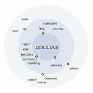 Exemplary Word: tenacious | Membean