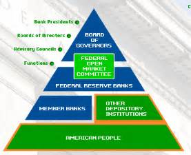 Federal Reserve System Structure