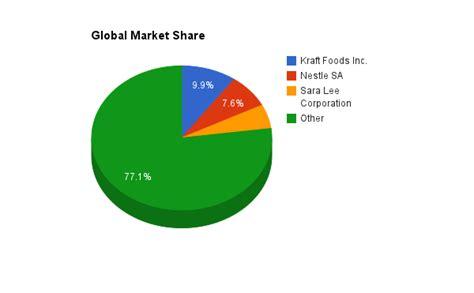 Sara Lee Industry Analysis | TracyLech
