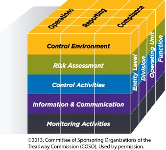 internal control integrated framework coso