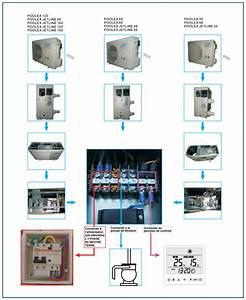 Branchement Volet Roulant électrique : branchement volet roulant piscine ~ Melissatoandfro.com Idées de Décoration