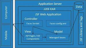 Jsf - Architecture
