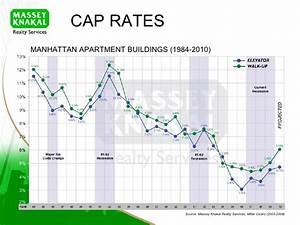 NYC Multifamily Sales Market Overview