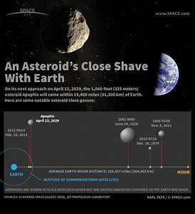 Doomsday Asteroid 2029 - Pics about space