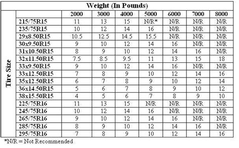What Is The Proper Tire Pressure For A Boat Trailer by Tire Air Pressure Chart Tire Info For M37 Ayucar