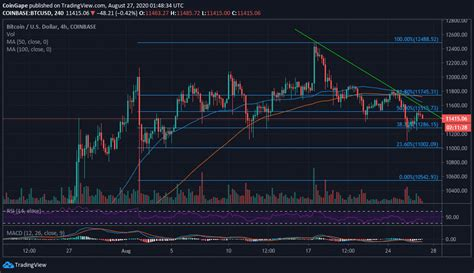 Managing transactions and the issuing of bitcoins is carried out collectively by the network. Bitcoin Price Analysis: BTC/USD Stalls Under The 50% Fibonacci Levels, What To Expect?